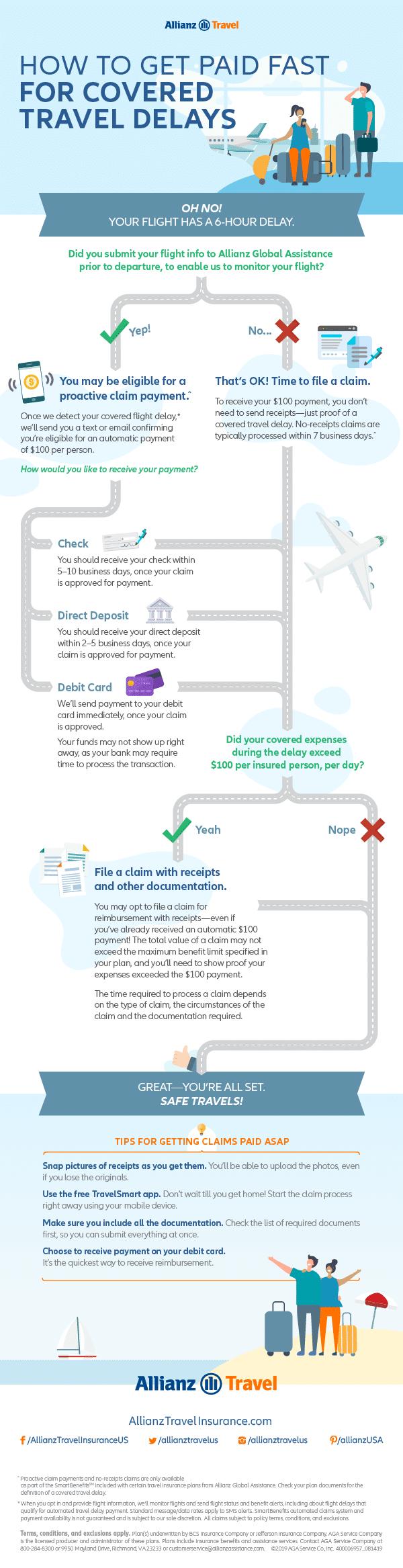 How Allianz SmartBenefits work