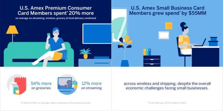 American Express credit cards bonus categories